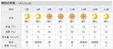 明日からは晴れが続くそうです。