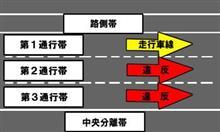 原付の通行区分違反