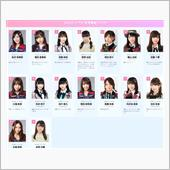 AKB48世界選抜総選挙、選 ...