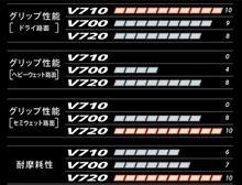 V720/20インチ