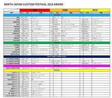 NJCF2018リザルト発表!!