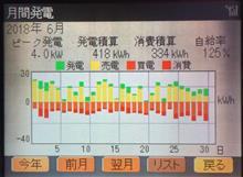 6月の電力収支