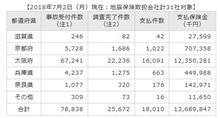 大阪府北部地震の事故受付件数は78,838件(7月2日時点)