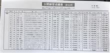 公開練習は4位全日本ジムカーナRd6愛媛