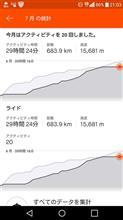 【自転車】7月の走行距離