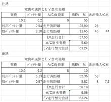 【追記】新型PHVのEV走行距離 17インチ計算テスト 編