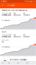 【自転車】8月の走行距離