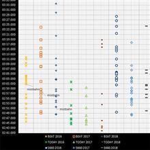 【サーキット】【ビート】鈴鹿フル「烈」2018.09 ビート/トゥデイ/S660タイム分布