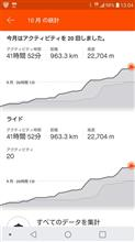 【自転車】今月の走行距離