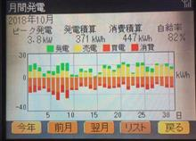 10月の電力収支