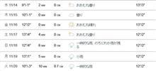 長野オフ 天気予報