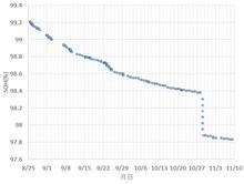 リーフ(ZE1)のSOH、98%の怪現象