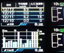 新型PHV 版 バッテリー温調装置試作 その3 15インチスタッドレス 27kmまで