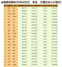 神戸 市 国民 健康 保険 料