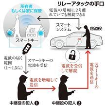 自動車盗「5秒で解錠」新手口~「リレーアタック」を国内で初確認