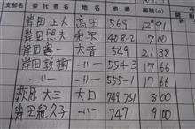 田植え機オペレーター生活<シーズン3>10日目
