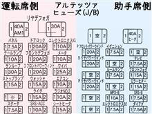 アルテッツァのヒューズ一覧 //繋がっているものや電源(BAT,ACC等)のリスト (参考:配線図集) 【前期,中期,後期,ジータ】