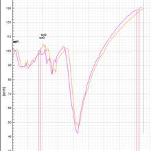 【サーキット】【ビート】HONDA VTEC ONE MAKE RACE セントラル 2019.06.08 part.2 ログ解析