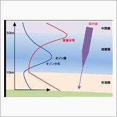 オゾン層破壊と中国