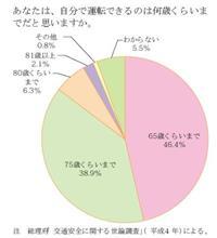 【統計的事実】高齢運転者の事故率は高い