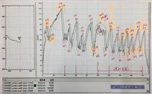 データ解析
