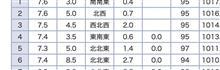 台風で雨漏り試験をした結果は!!