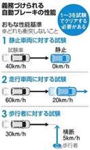 自動ブレーキの義務化