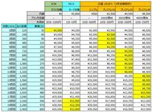 日産 新充電プラン(ZESP3) と JCNゲスト充電の新価格を比較してみました