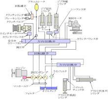 油圧方向切替弁