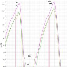 【サーキット】【ビート】鈴鹿南コース 2020.01.05 part.2 ログ解析