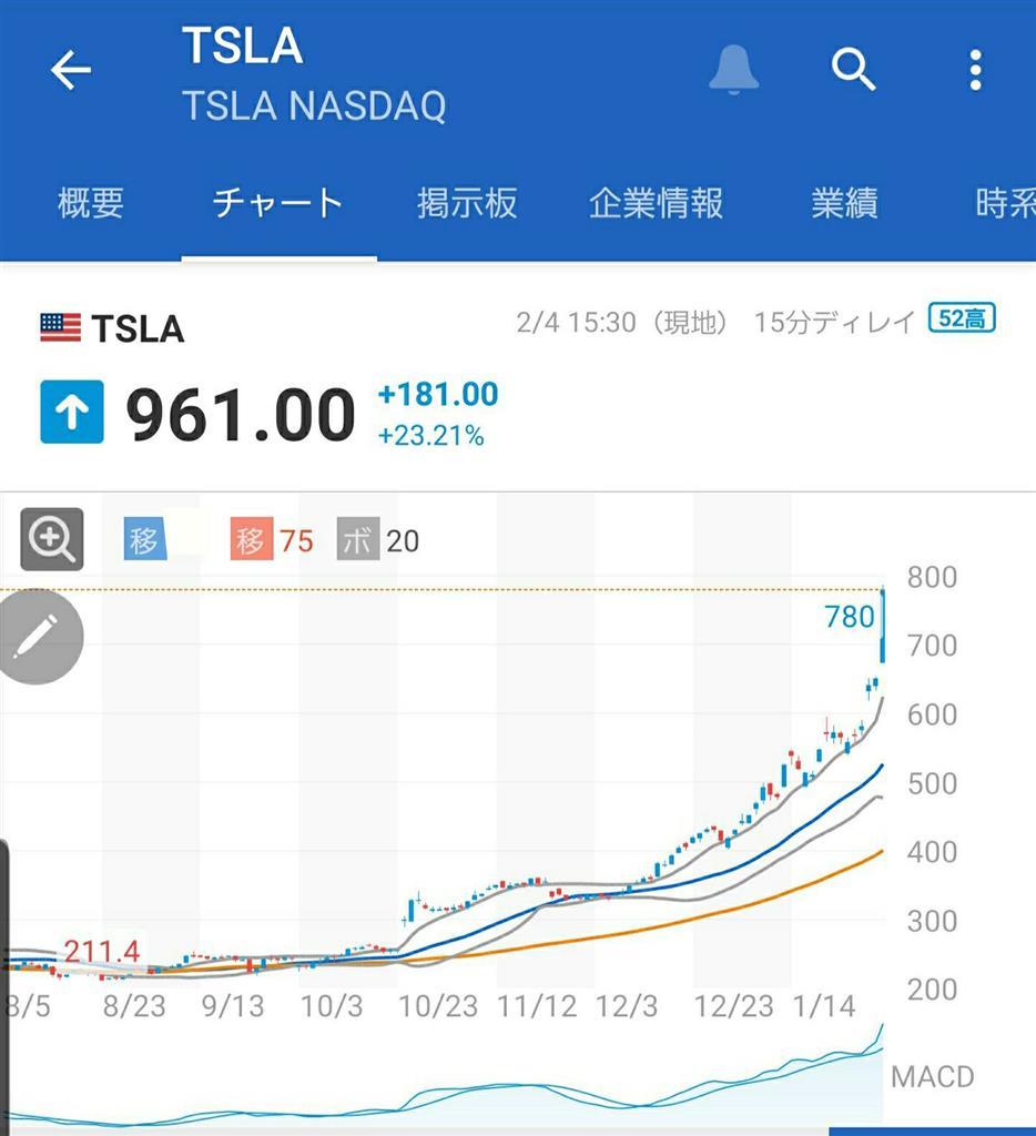 株価 テスラ の