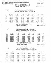 20200225 REV鈴鹿 30秒きれず><!