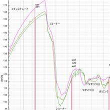 【サーキット】【ビート】鈴鹿フルコース HONDA ONE VTEC ONE MAKE RACE 2020.02.27 part.2 ログ解析