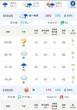日曜日の天気@熊本。。。