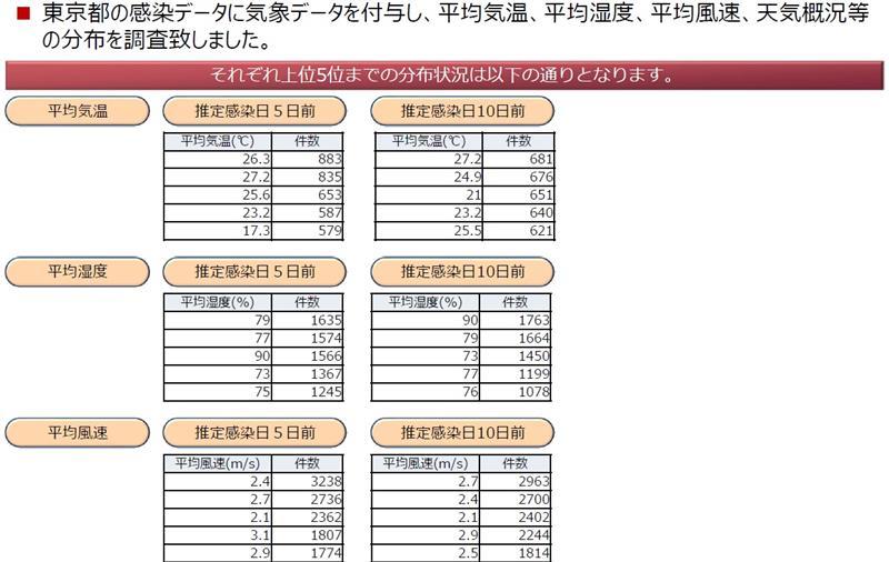 東京 都 アメダス 東京都の雨雲レーダー/東京都の雨・雨雲の動き -