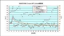 [ABARTH595Turismo][燃費]2021年9月5日-10月9日 第40回給油