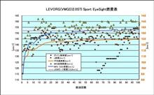 [LEVORG(VMGD)][燃費]2021年9月25日-10月9日 第101回給油