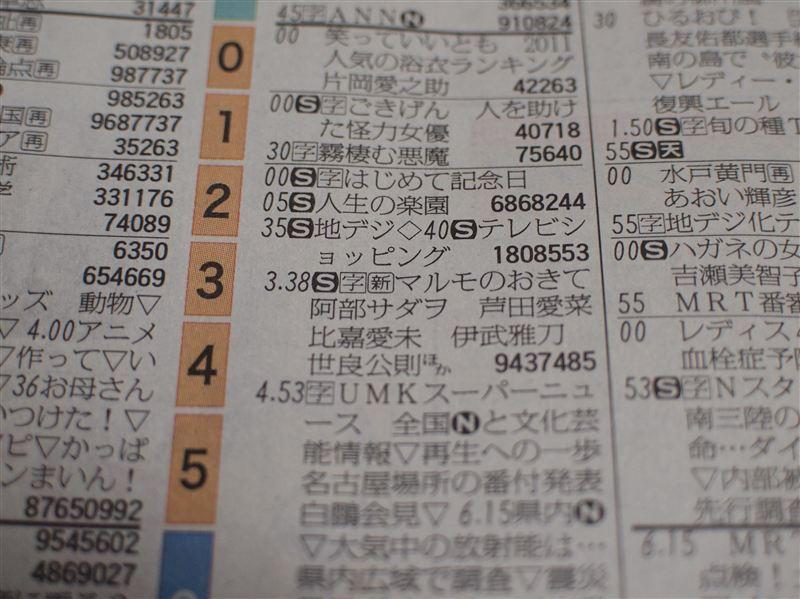 宮崎日日新聞テレビ欄