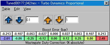Turbo Dynamics Propotional