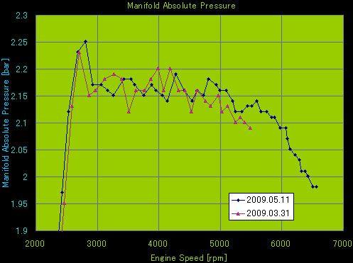 Manifold Absolute Pressure ブースト圧比較グラフ