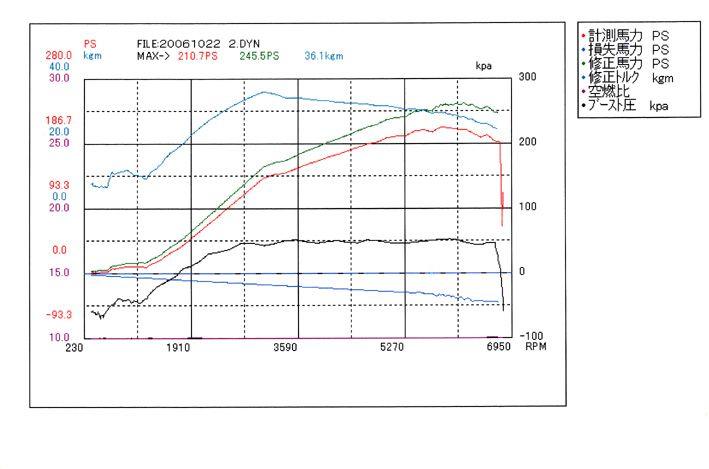 Z32 パワー測定