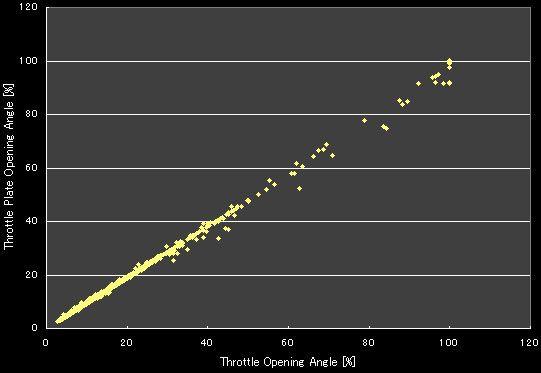 レガシィB4(BL5A) Throttle Plate Opening AngleとThrottle Opening Angleの相関グラフ