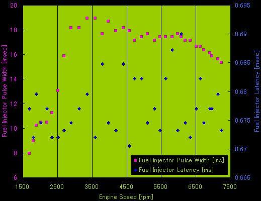 回転数-Fuel Injector Pulse Width、回転数-Fuel Injector Latencyのグラフ