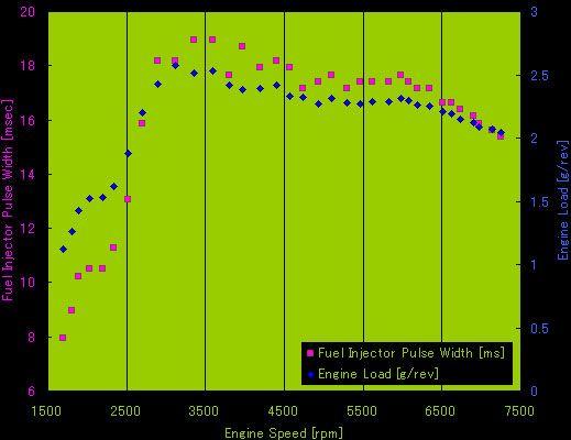 回転数-Fuel Injector Pulse Width、回転数-Engine Loadのグラフ