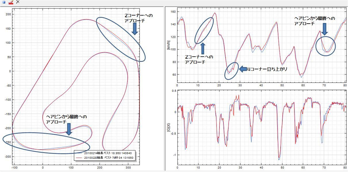 袖森ログデータ比較<br /> <br /> 青=78秒95・赤=79秒04<br /> <br /> ①2コーナーはアウトから入るのが良さそう<br /> <br /> ②最終コーナーもアウトからがいい感じ。ブラインドだから外から入った方が安心して踏めてる。<br /> <br />