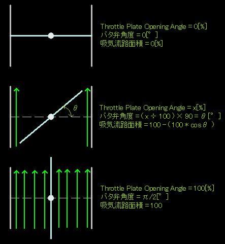 スロットルバタフライのThrottle Plate Opening Angle[%]と、吸気流路面積の関係概念図