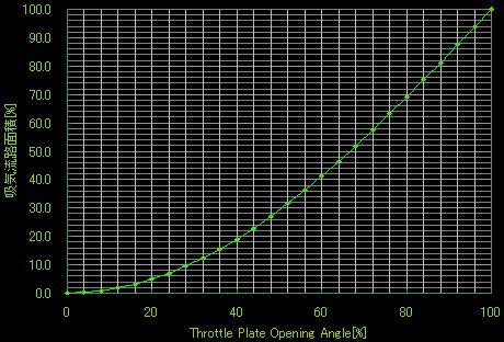 スロットルバタフライのThrottle Plate Opening Angle[%]と、吸気流路面積の関係をグラフ化