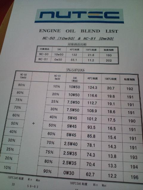 夏向け・・エンジンオイル交換