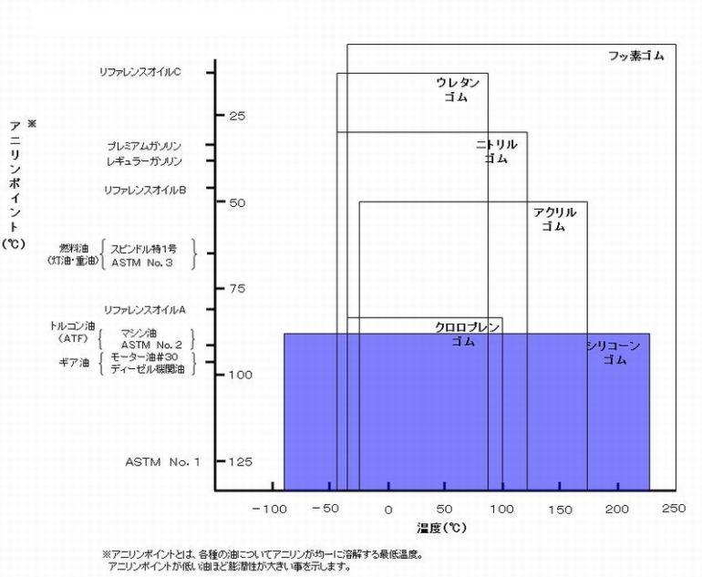 【メモ】オイルキャッチタンク用ホース