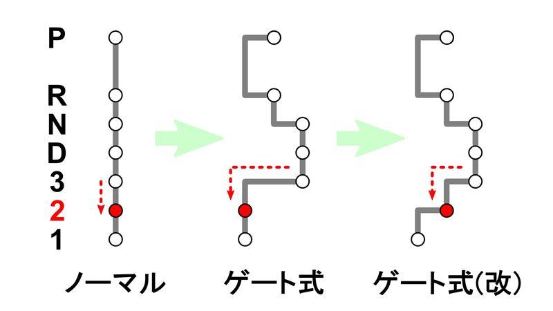 """ゲート式AT """"3速 → 2速""""のショートストローク化(3速~1速の階段化)"""